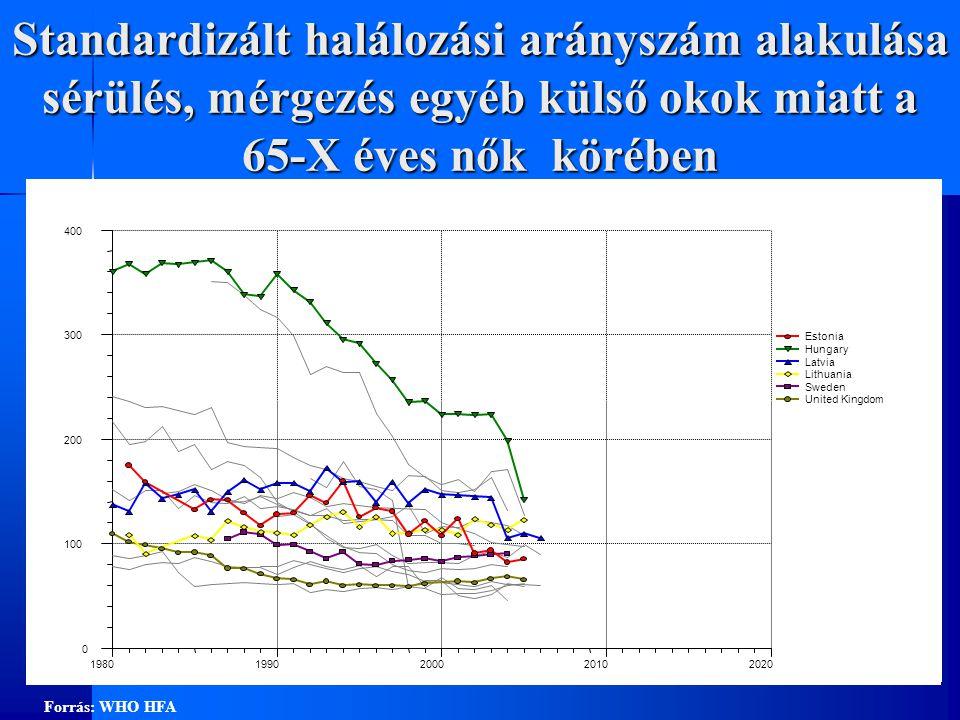 Standardizált halálozási arányszám alakulása sérülés, mérgezés egyéb külső okok miatt a 65-X éves nők körében