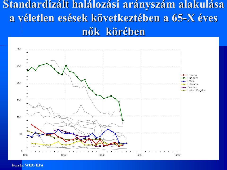 Standardizált halálozási arányszám alakulása a véletlen esések következtében a 65-X éves nők körében