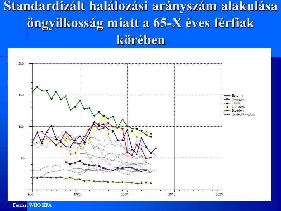 Standardizált halálozási arányszám alakulása öngyilkosság miatt a 65-X éves férfiak körében