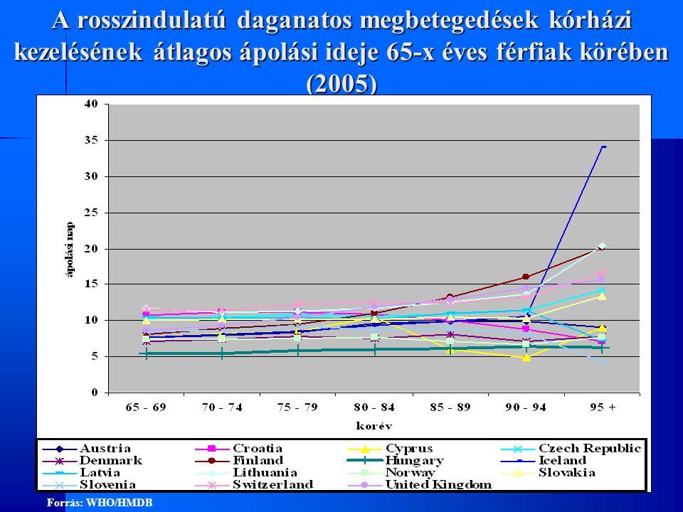 A rosszindulatú daganatos megbetegedések kórházi kezelésének átlagos ápolási ideje 65-x éves férfiak körében (2005)
