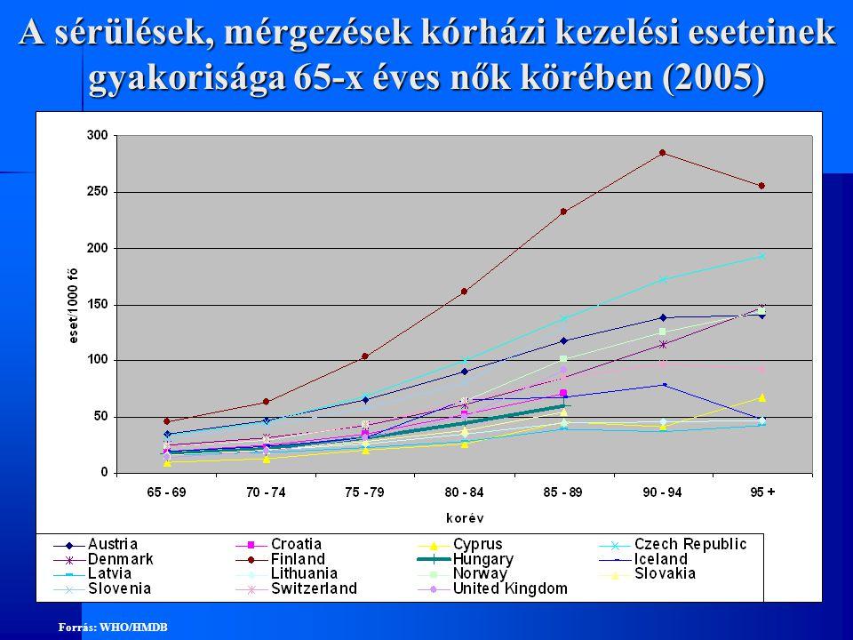 A sérülések, mérgezések kórházi kezelési eseteinek gyakorisága 65-x éves nők körében (2005)