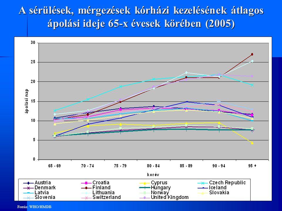 A sérülések, mérgezések kórházi kezelésének átlagos ápolási ideje 65-x évesek körében (2005)