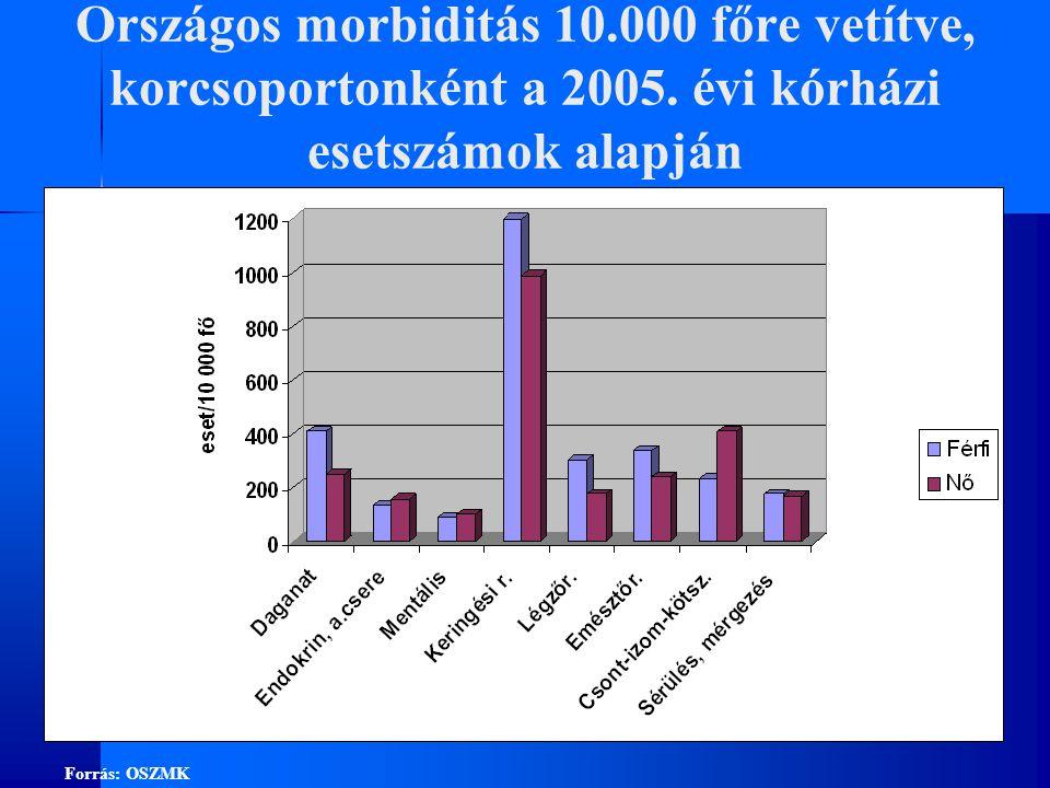 Országos morbiditás 10. 000 főre vetítve, korcsoportonként a 2005
