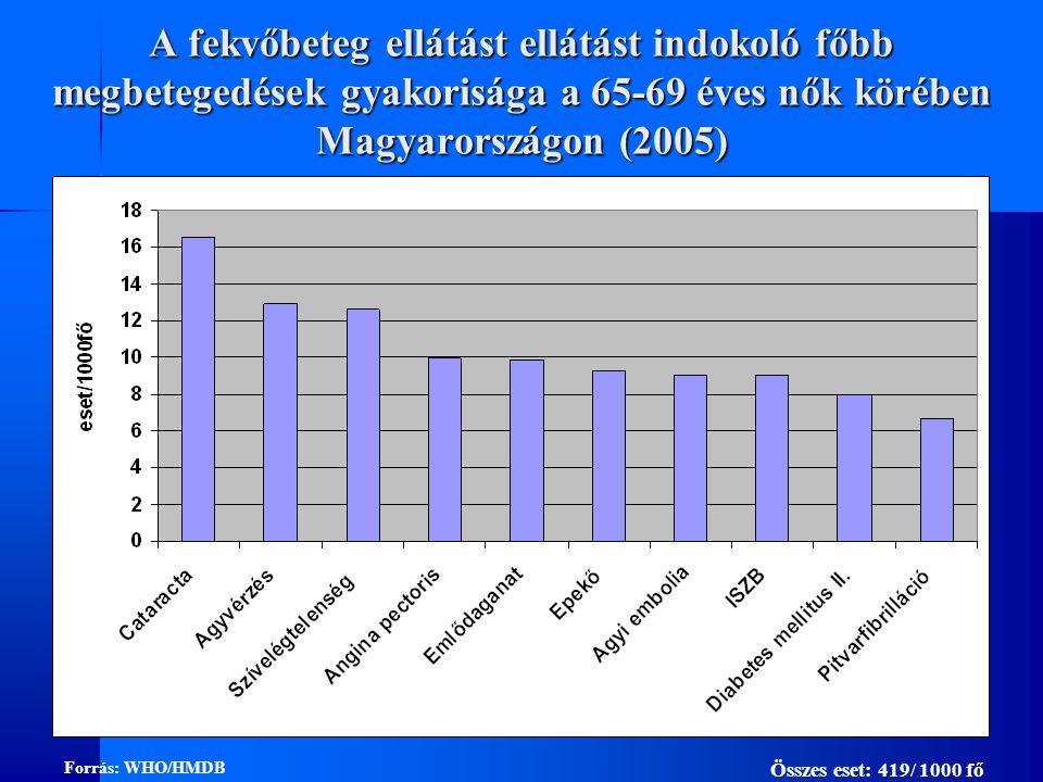 A fekvőbeteg ellátást ellátást indokoló főbb megbetegedések gyakorisága a 65-69 éves nők körében Magyarországon (2005)