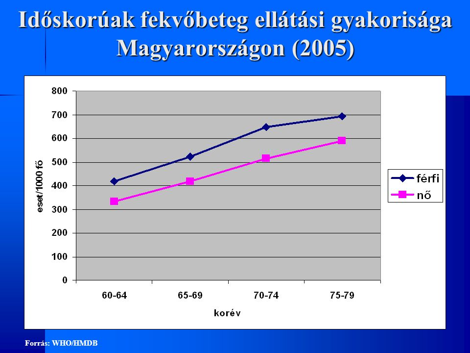 Időskorúak fekvőbeteg ellátási gyakorisága Magyarországon (2005)