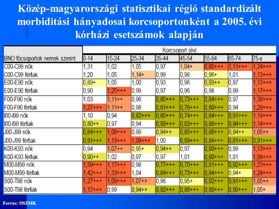 Közép-magyarországi statisztikai régió standardizált morbiditási hányadosai korcsoportonként a 2005. évi kórházi esetszámok alapján