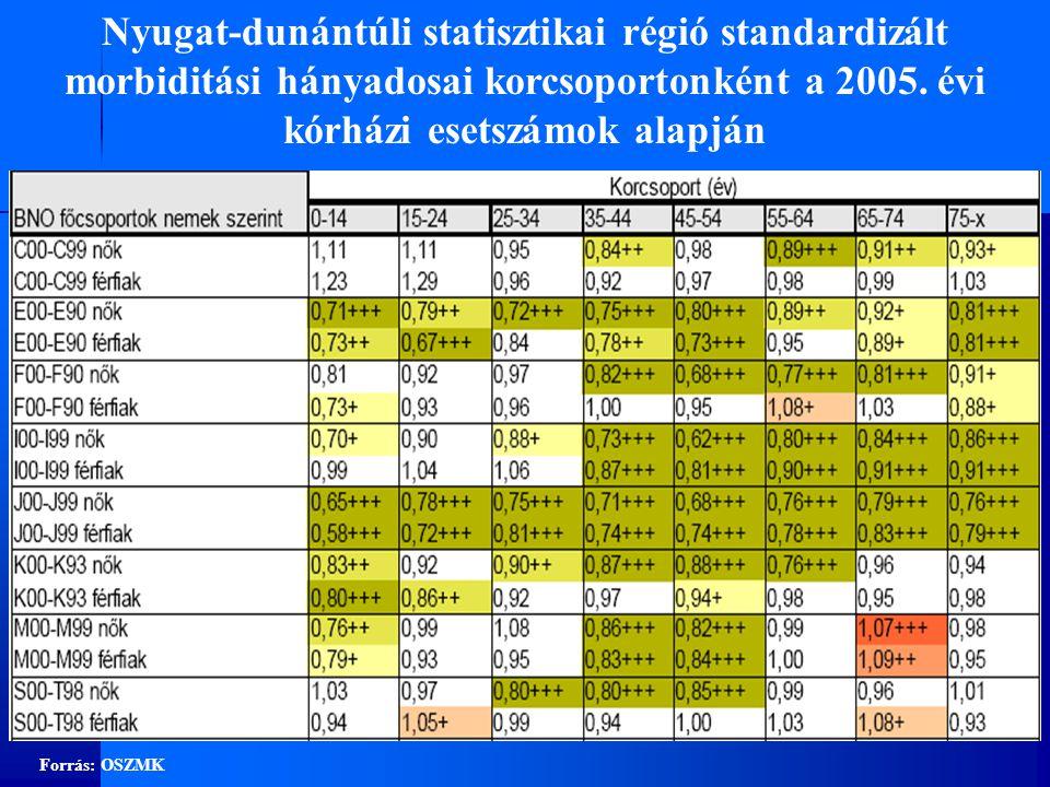 Nyugat-dunántúli statisztikai régió standardizált morbiditási hányadosai korcsoportonként a 2005. évi kórházi esetszámok alapján