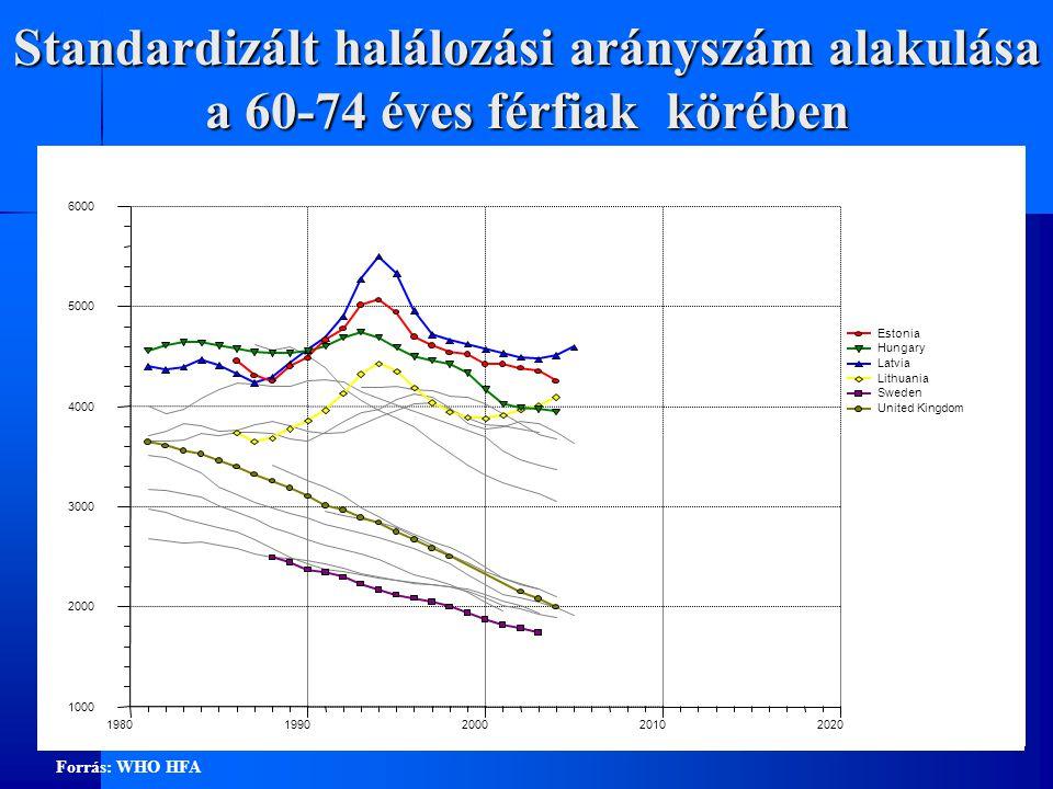 Standardizált halálozási arányszám alakulása a 60-74 éves férfiak körében