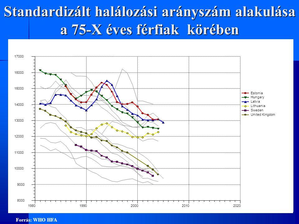 Standardizált halálozási arányszám alakulása a 75-X éves férfiak körében