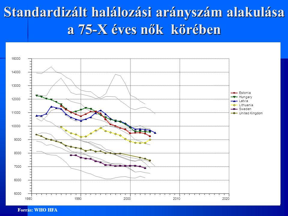 Standardizált halálozási arányszám alakulása a 75-X éves nők körében