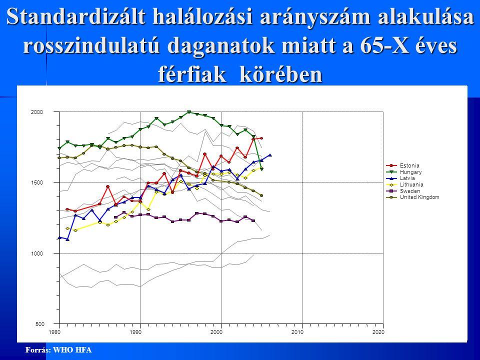 Standardizált halálozási arányszám alakulása rosszindulatú daganatok miatt a 65-X éves férfiak körében