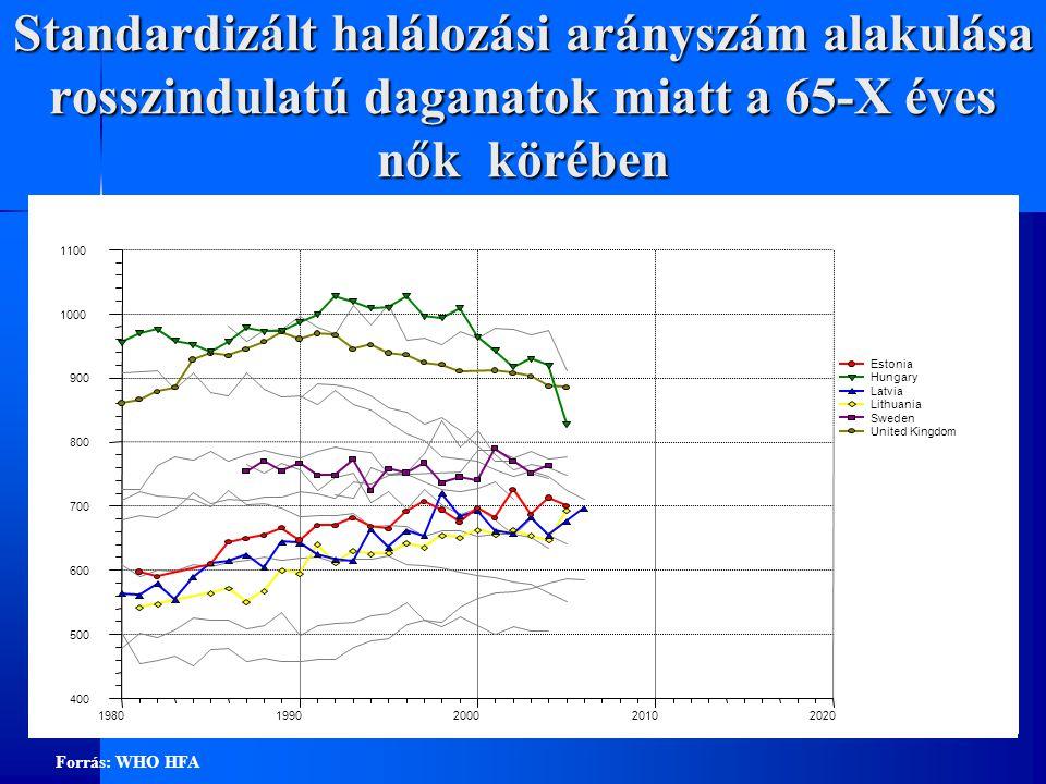 Standardizált halálozási arányszám alakulása rosszindulatú daganatok miatt a 65-X éves nők körében