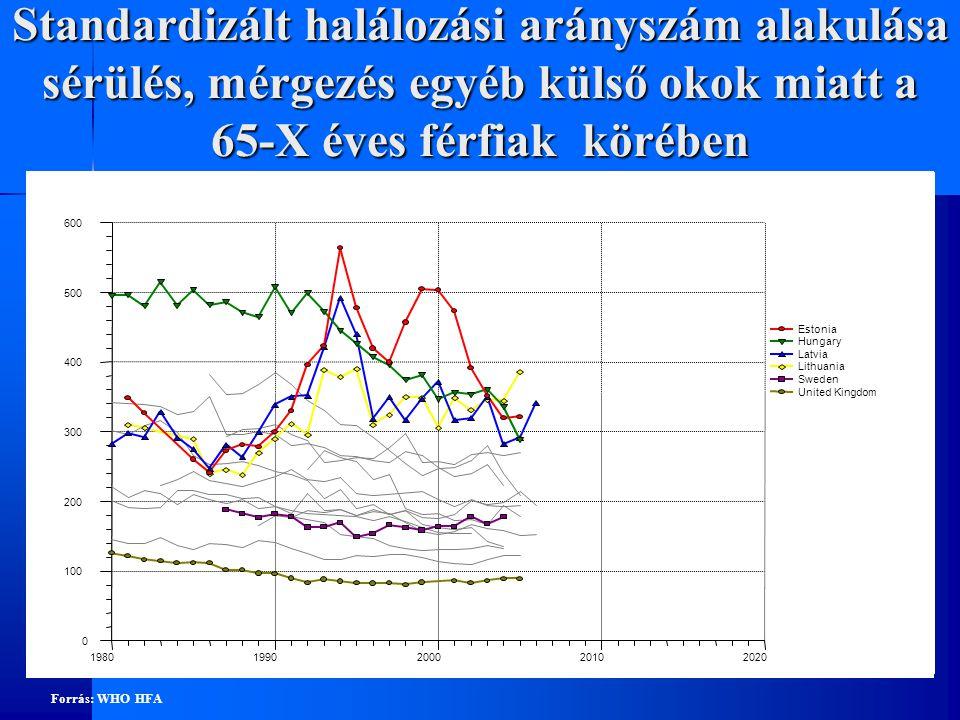 Standardizált halálozási arányszám alakulása sérülés, mérgezés egyéb külső okok miatt a 65-X éves férfiak körében
