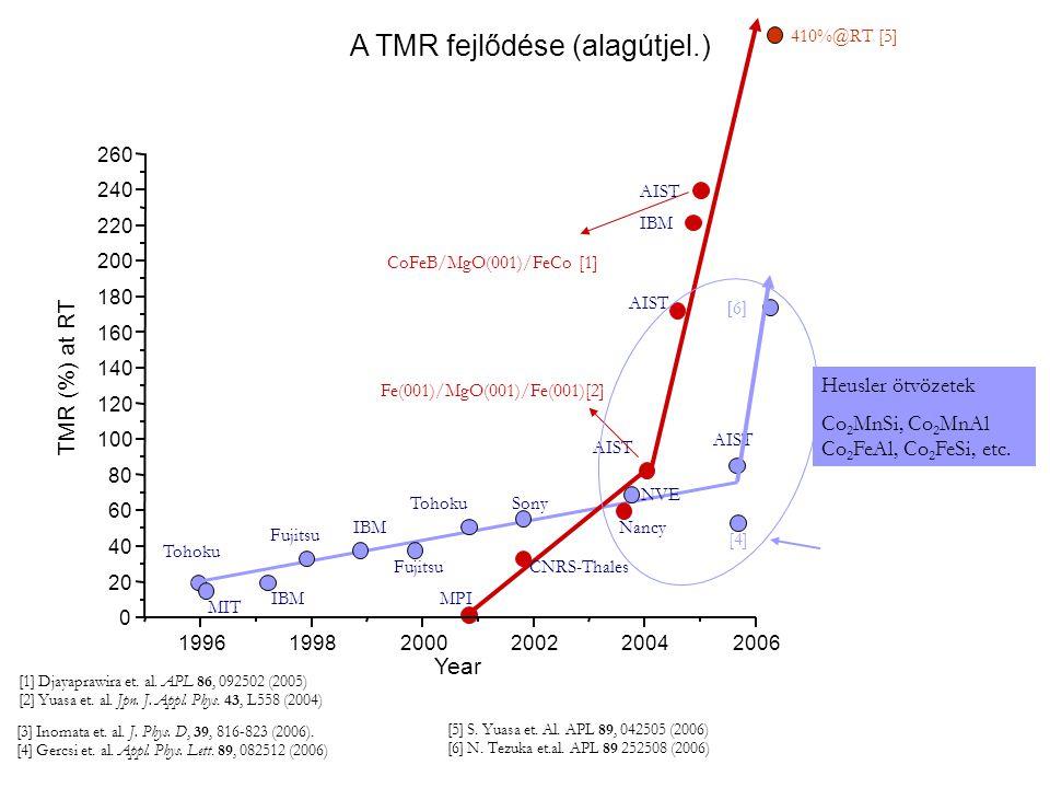 A TMR fejlődése (alagútjel.)