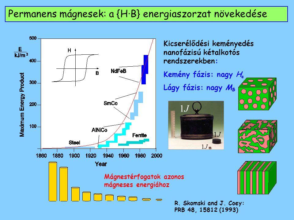Permanens mágnesek: a {H·B} energiaszorzat növekedése