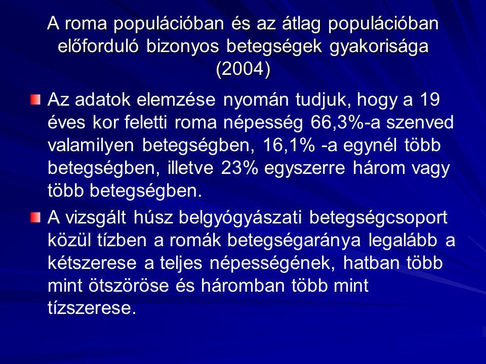 A roma populációban és az átlag populációban előforduló bizonyos betegségek gyakorisága (2004)