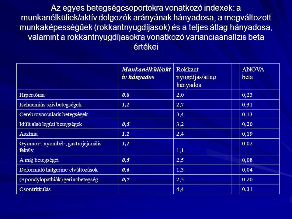 Az egyes betegségcsoportokra vonatkozó indexek: a munkanélküliek/aktív dolgozók arányának hányadosa, a megváltozott munkaképességűek (rokkantnyugdíjasok) és a teljes átlag hányadosa, valamint a rokkantnyugdíjasokra vonatkozó varianciaanalízis beta értékei