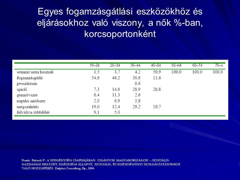 Egyes fogamzásgátlási eszközökhöz és eljárásokhoz való viszony, a nők %-ban, korcsoportonként