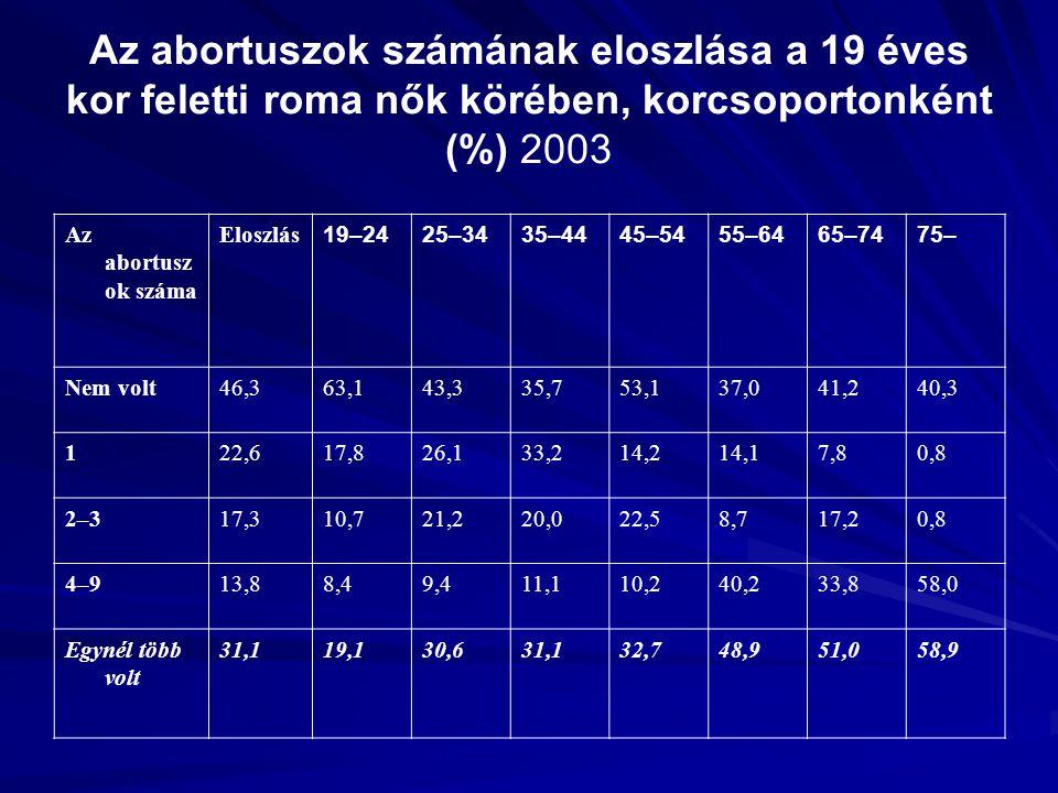 Az abortuszok számának eloszlása a 19 éves kor feletti roma nők körében, korcsoportonként (%) 2003