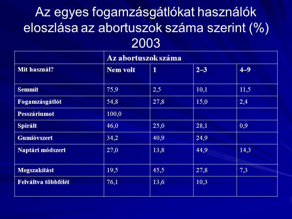Az egyes fogamzásgátlókat használók eloszlása az abortuszok száma szerint (%) 2003