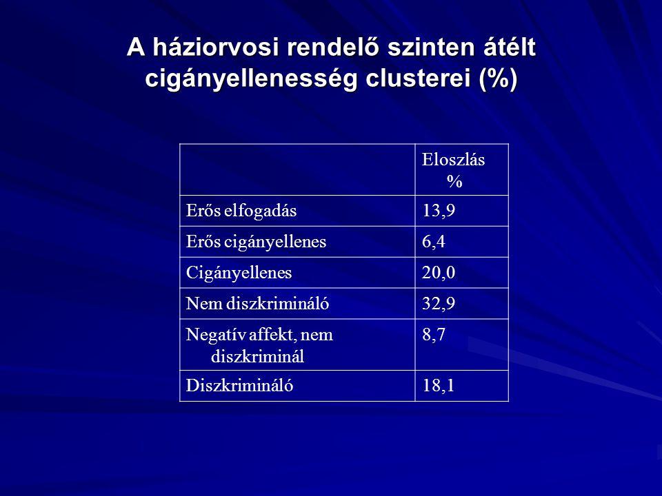 A háziorvosi rendelő szinten átélt cigányellenesség clusterei (%)