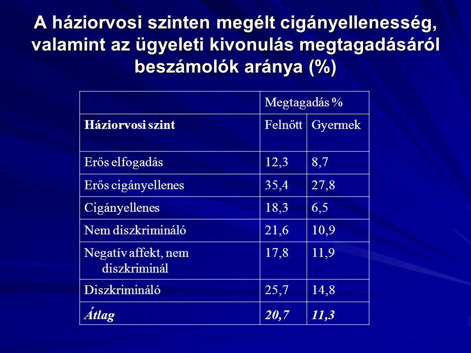 A háziorvosi szinten megélt cigányellenesség, valamint az ügyeleti kivonulás megtagadásáról beszámolók aránya (%)
