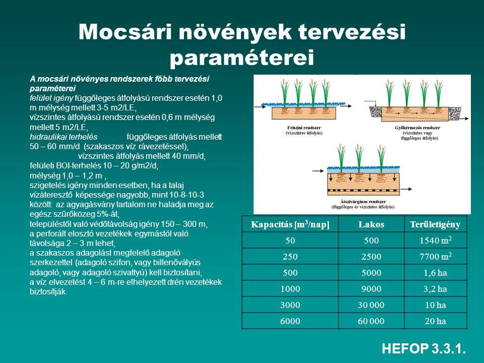 Mocsári növények tervezési paraméterei