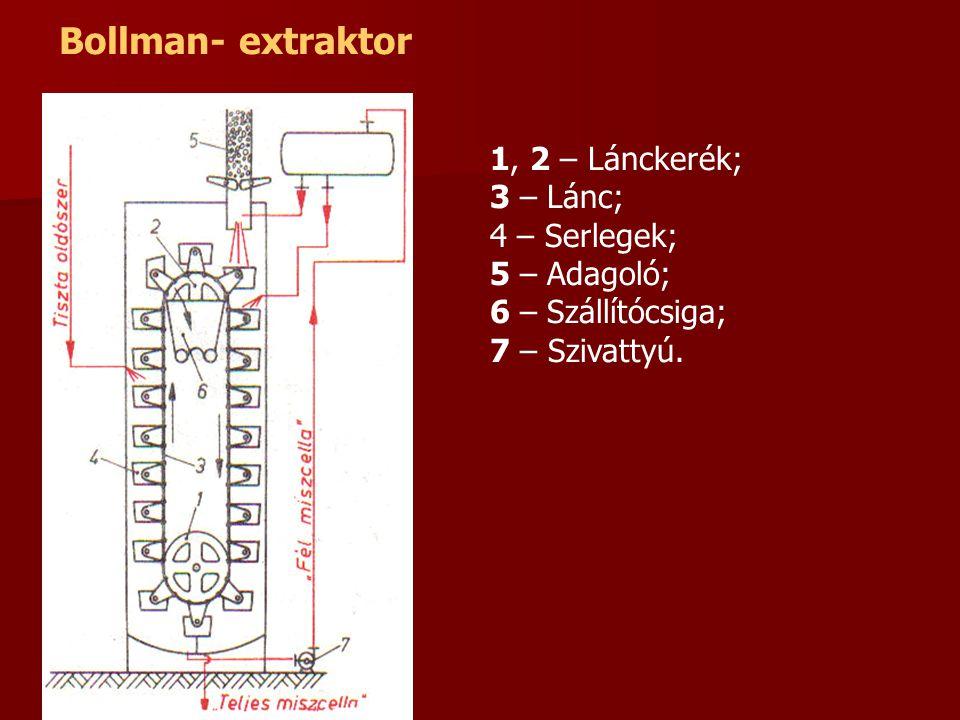Bollman- extraktor 1, 2 – Lánckerék; 3 – Lánc; 4 – Serlegek;