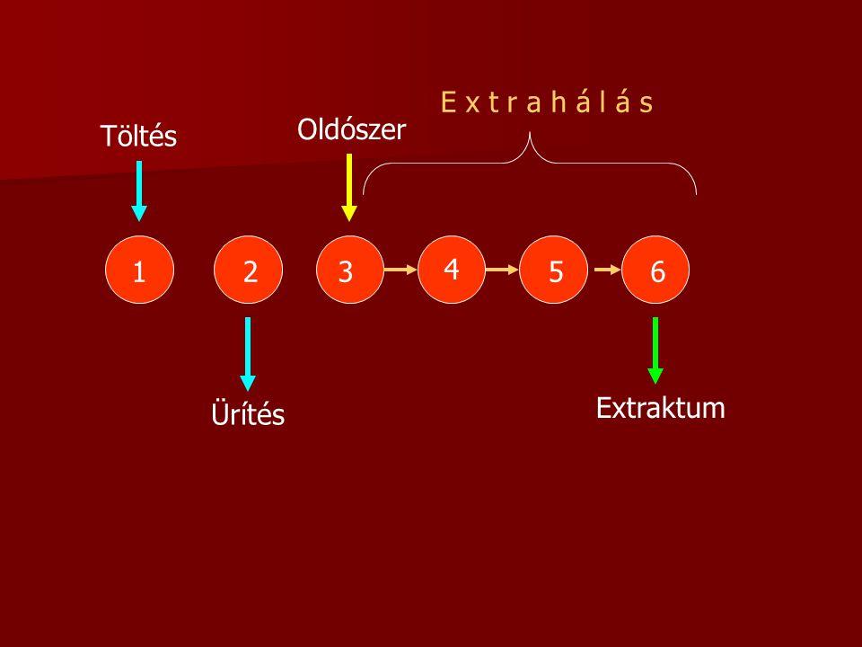 E x t r a h á l á s Oldószer Töltés 1 2 3 4 5 6 Extraktum Ürítés