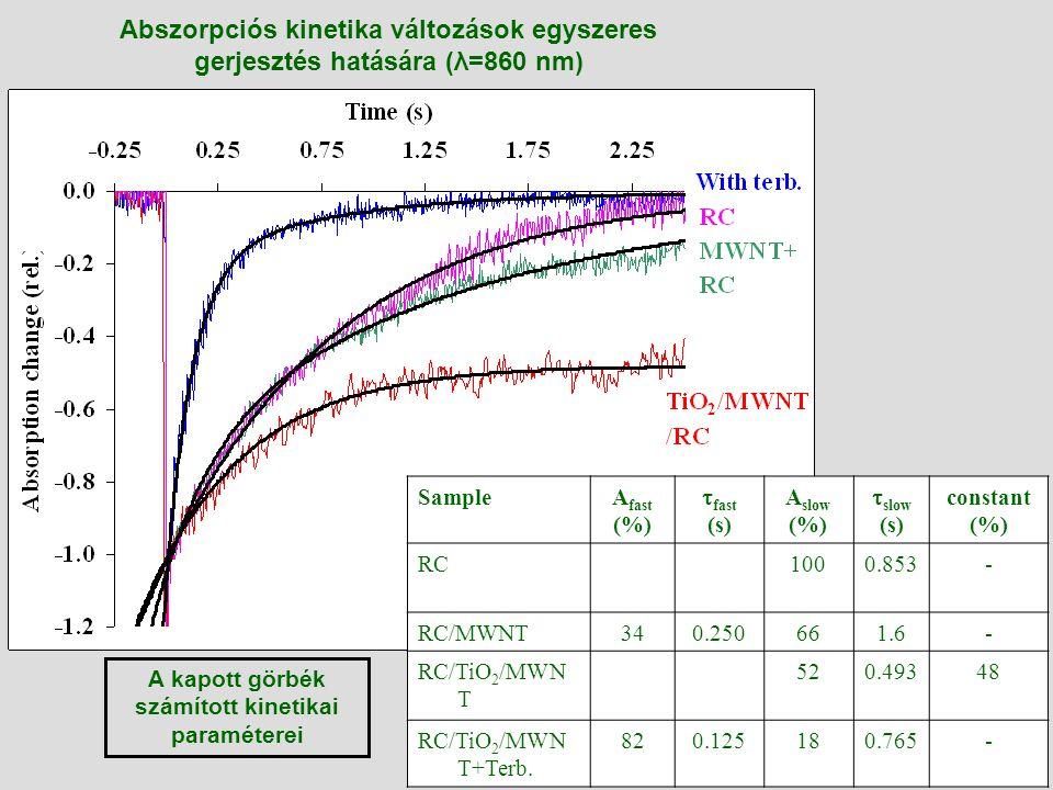 A kapott görbék számított kinetikai paraméterei
