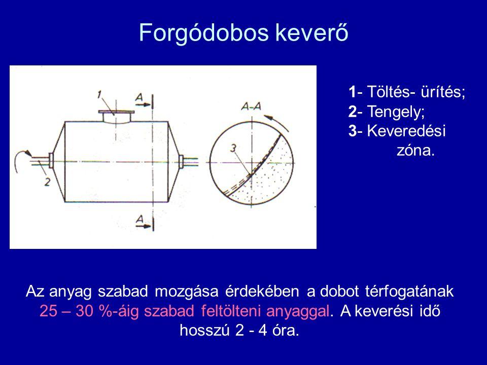 Forgódobos keverő 1- Töltés- ürítés; 2- Tengely; 3- Keveredési zóna.
