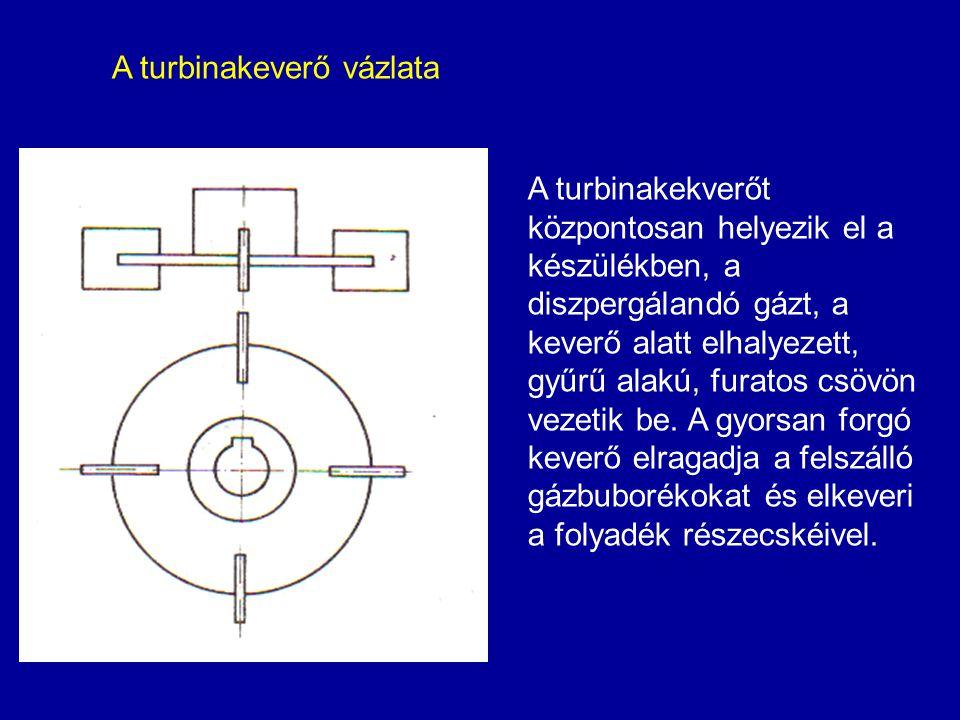 A turbinakeverő vázlata