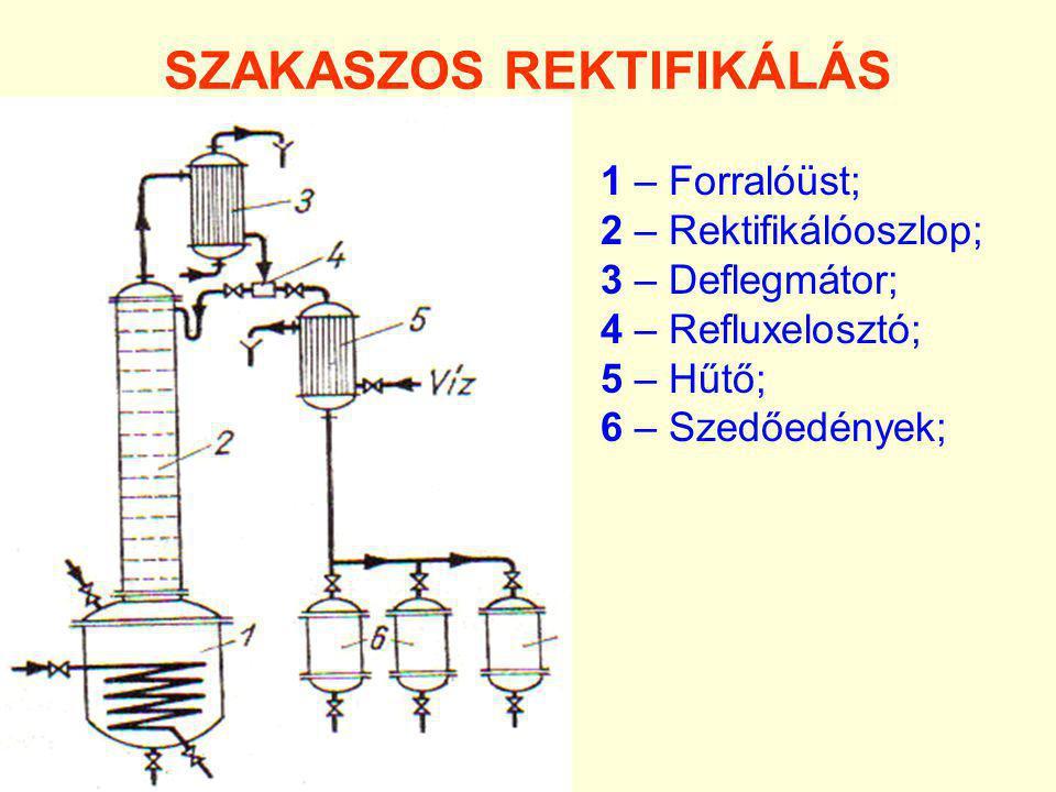 SZAKASZOS REKTIFIKÁLÁS