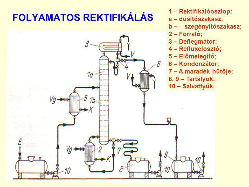 FOLYAMATOS REKTIFIKÁLÁS