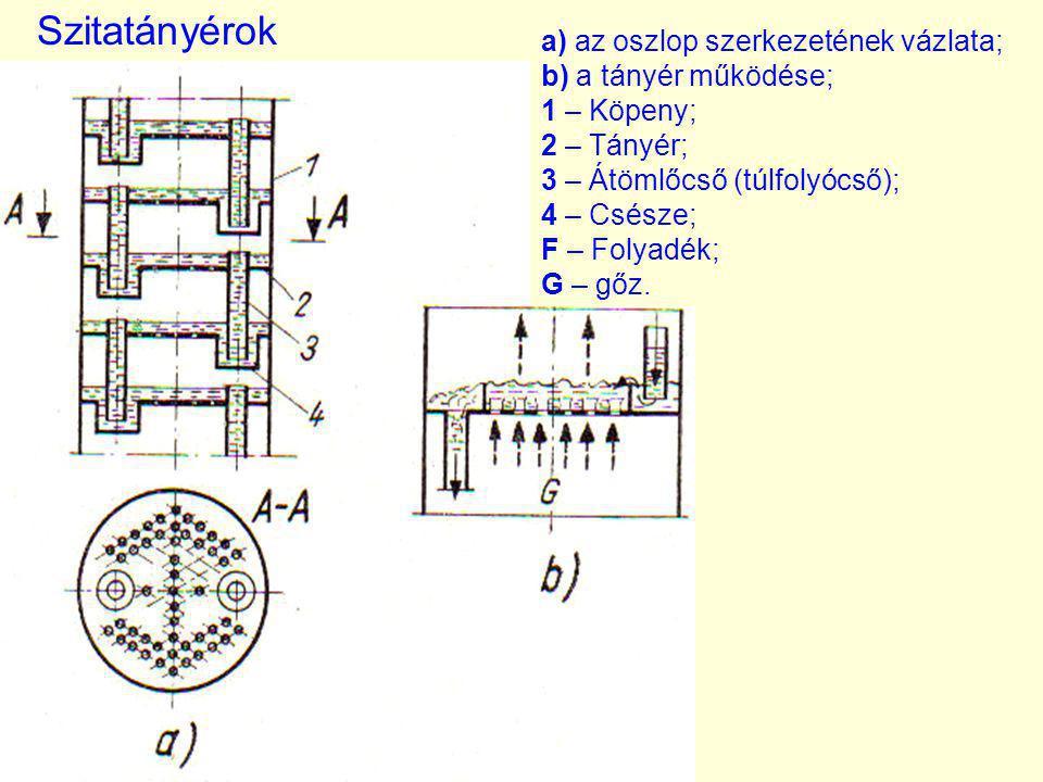 Szitatányérok a) az oszlop szerkezetének vázlata;