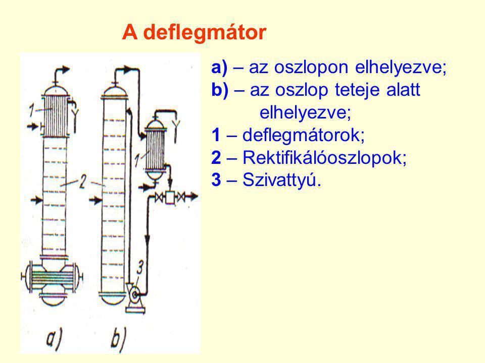 A deflegmátor a) – az oszlopon elhelyezve;