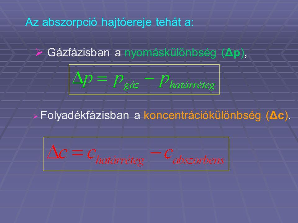 Folyadékfázisban a koncentrációkülönbség (Δc).