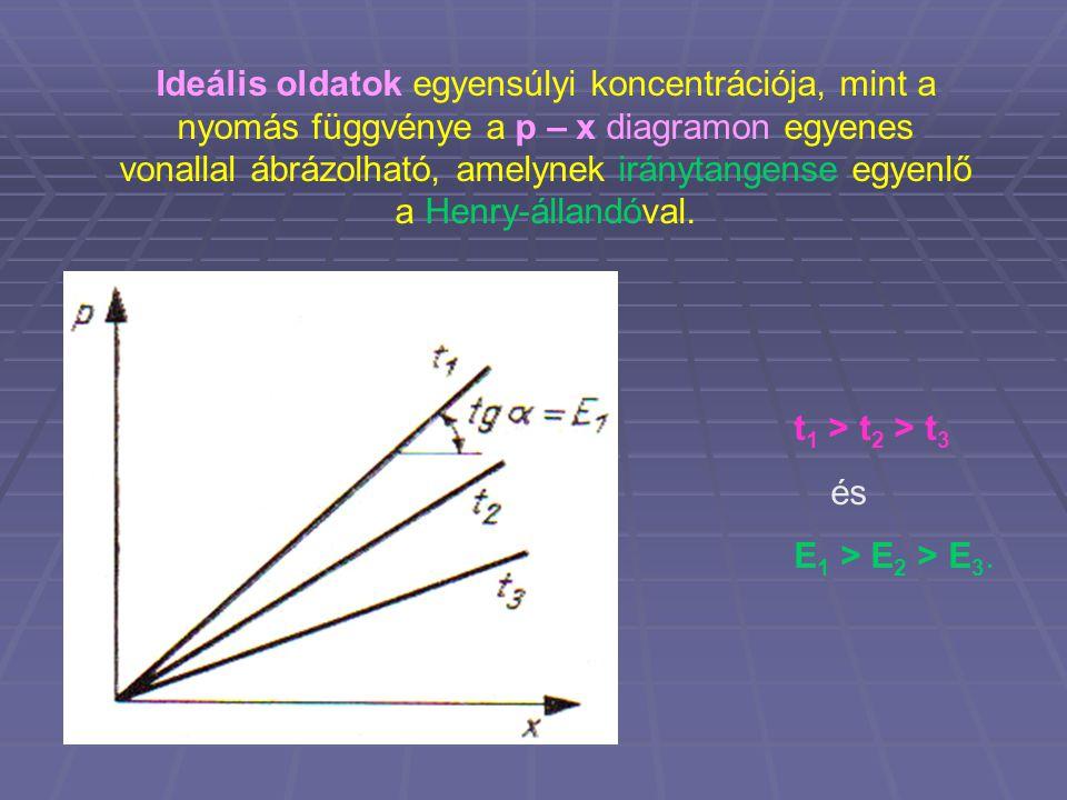 Ideális oldatok egyensúlyi koncentrációja, mint a nyomás függvénye a p – x diagramon egyenes vonallal ábrázolható, amelynek iránytangense egyenlő a Henry-állandóval.