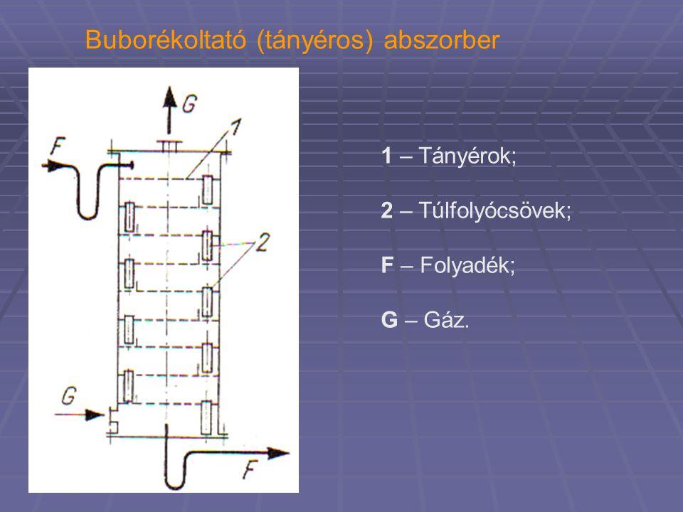 Buborékoltató (tányéros) abszorber