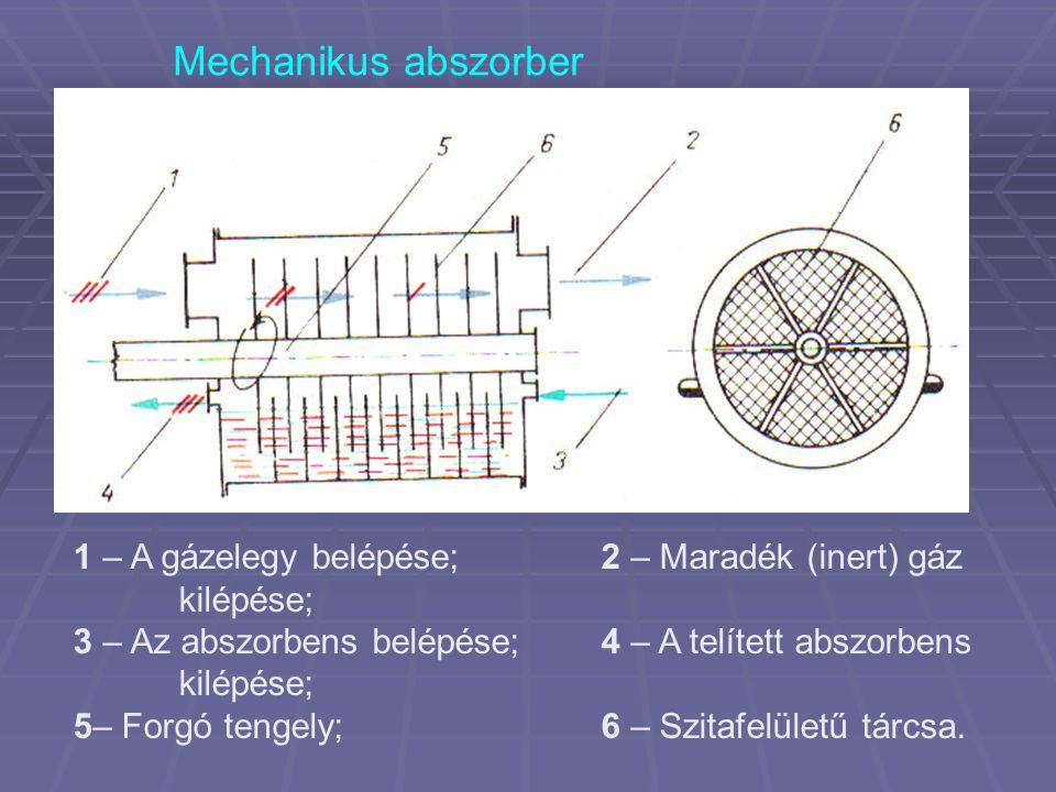 Mechanikus abszorber 1 – A gázelegy belépése; 2 – Maradék (inert) gáz kilépése; 3 – Az abszorbens belépése; 4 – A telített abszorbens kilépése;