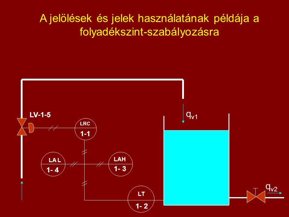 A jelölések és jelek használatának példája a folyadékszint-szabályozásra