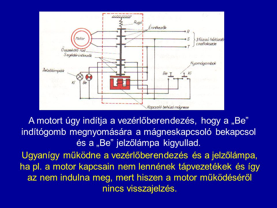"""A motort úgy indítja a vezérlőberendezés, hogy a """"Be indítógomb megnyomására a mágneskapcsoló bekapcsol és a """"Be jelzőlámpa kigyullad."""