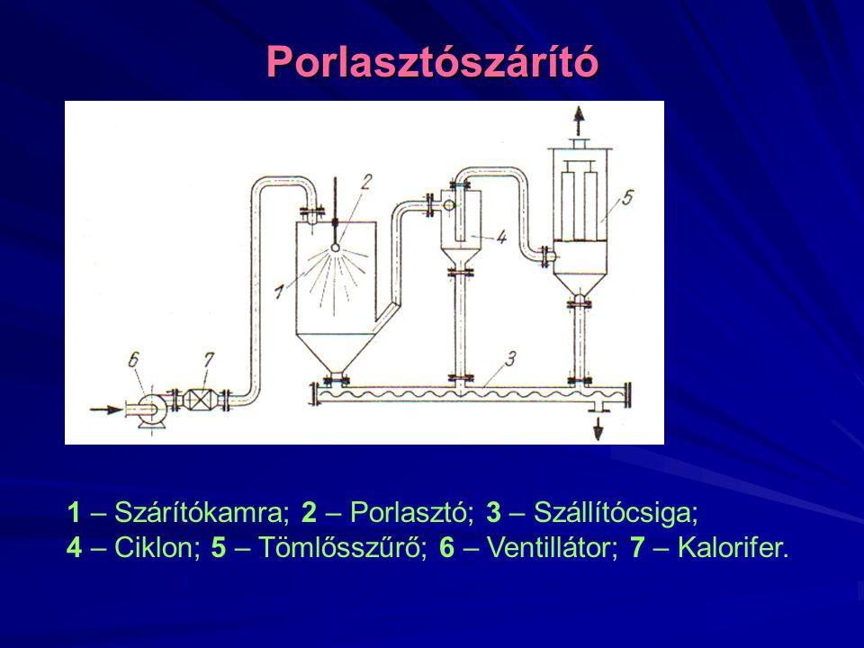 Porlasztószárító 1 – Szárítókamra; 2 – Porlasztó; 3 – Szállítócsiga;
