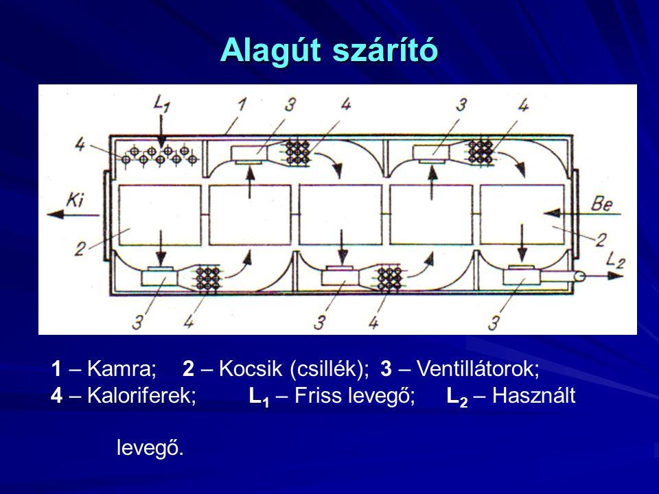 Alagút szárító 1 – Kamra; 2 – Kocsik (csillék); 3 – Ventillátorok;
