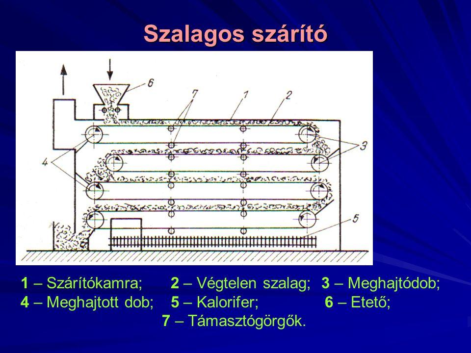 Szalagos szárító 1 – Szárítókamra; 2 – Végtelen szalag; 3 – Meghajtódob; 4 – Meghajtott dob; 5 – Kalorifer; 6 – Etető;