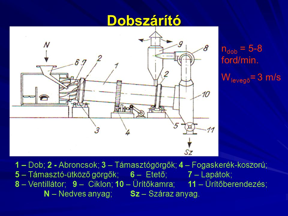 Dobszárító ndob = 5-8 ford/min. Wlevegő= 3 m/s