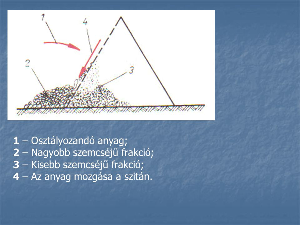 1 – Osztályozandó anyag;