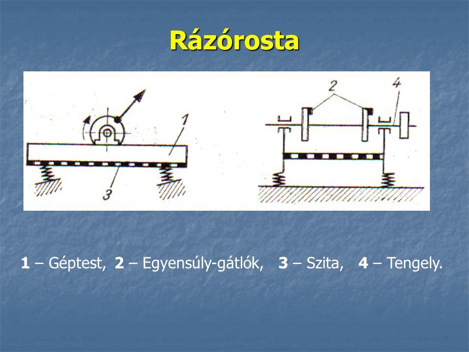 Rázórosta 1 – Géptest, 2 – Egyensúly-gátlók, 3 – Szita, 4 – Tengely.