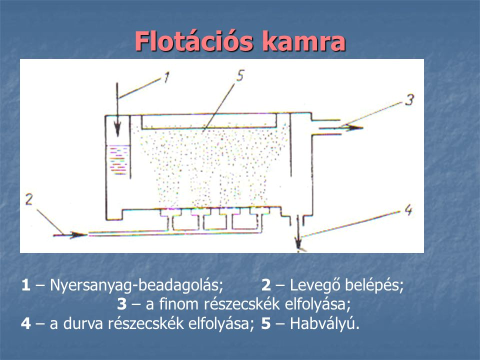 Flotációs kamra 1 – Nyersanyag-beadagolás; 2 – Levegő belépés;