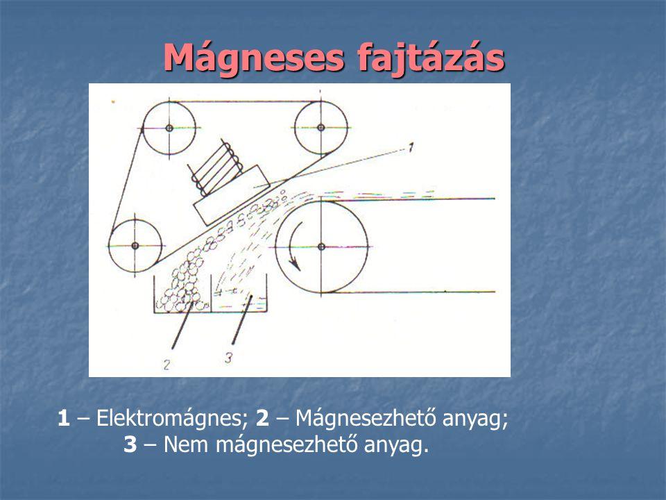 Mágneses fajtázás 1 – Elektromágnes; 2 – Mágnesezhető anyag;